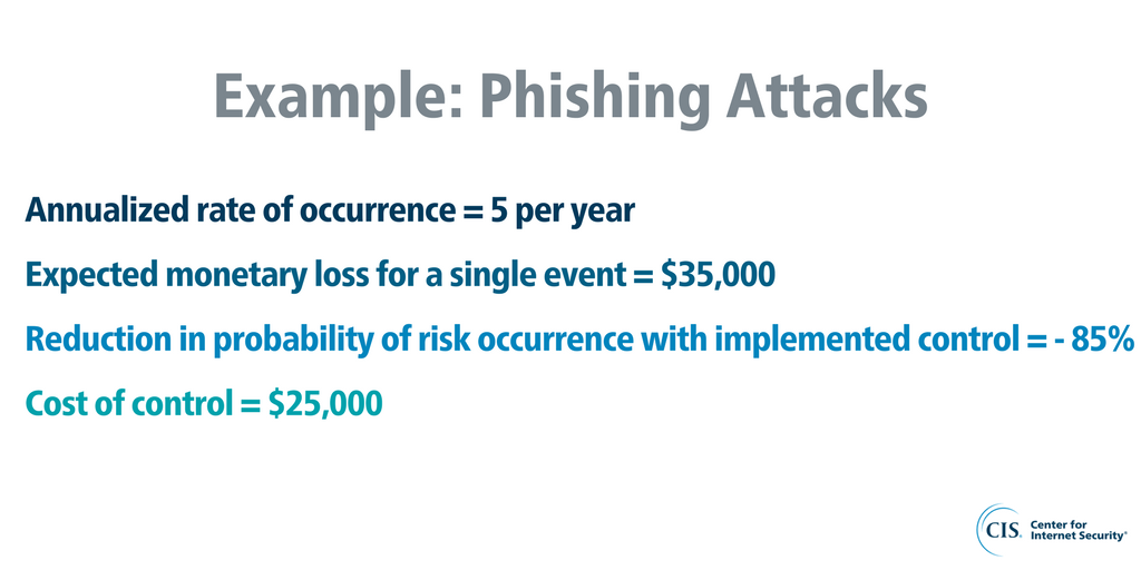 Risk Reduction ROI Example Phishing