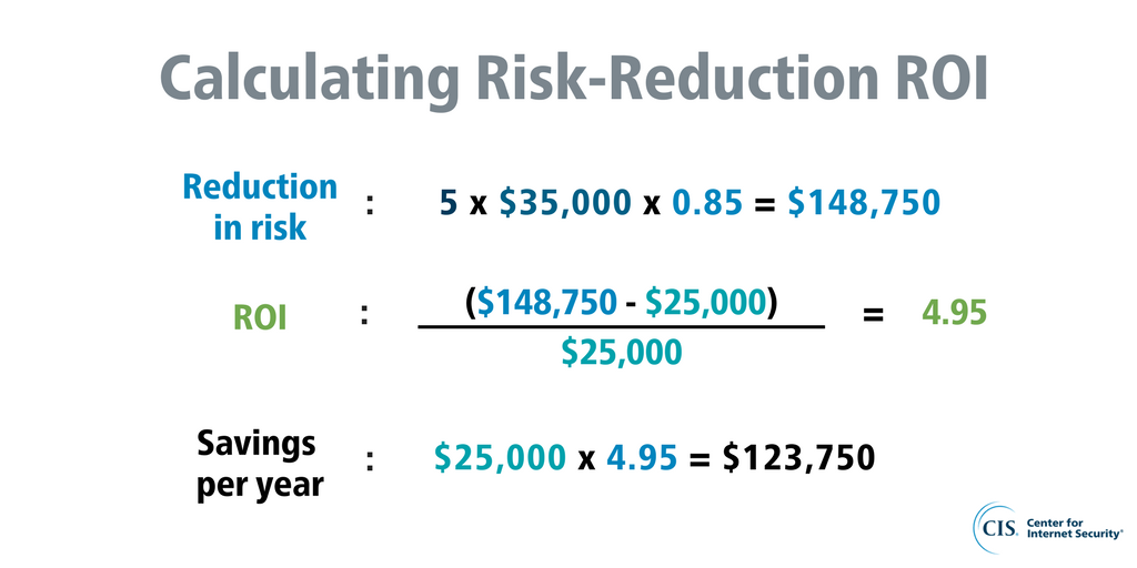 Ris Reduction ROI equation 3