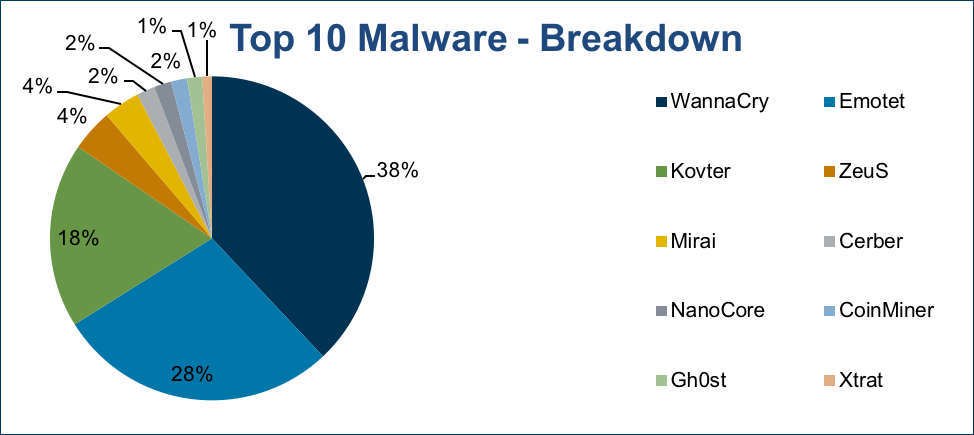 June 2018 Malware